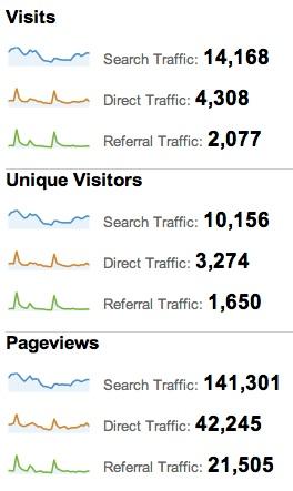 Google Analytics overview screenshot