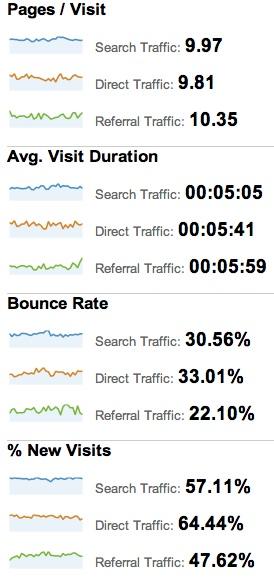 Google Analytics behavioral metrics