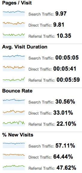 Google Analytics behavioral metrics