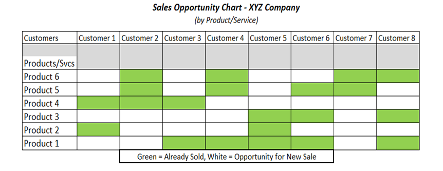 Sales Leads from Existing Customers
