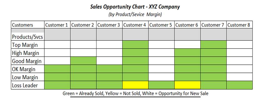 Sales Lead Generation Chart