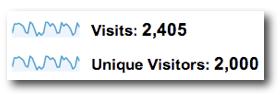 Visits versus Unique Visitors - Google Analytics