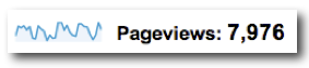 Pageviews - Google Analytics