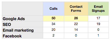 Website Goal Completion Report