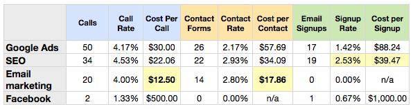 Website Cost per Conversion Report
