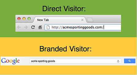 Direct vs. Branded Search