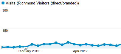 Branded Traffic Google Analytics