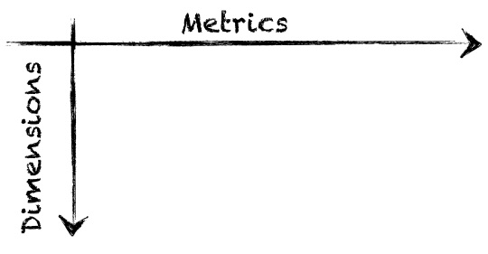 Google Analytics Metrics versus Dimensions
