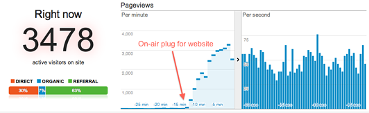 Real-Time event in Google Analytics