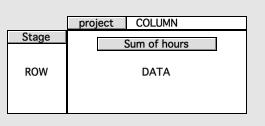 Pivot table layout