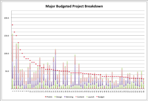 Example project breakdown by task and budget