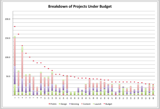Graph of projects, filtered to show only those under budget