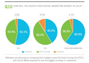 Online Marketing Budgets