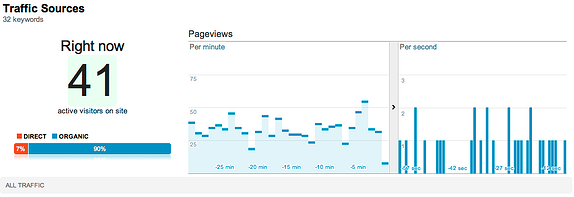 Google Analytics Right Now - Sources Report