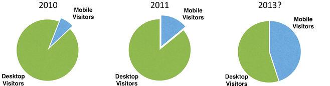 Mobile Site Visitor Distribution