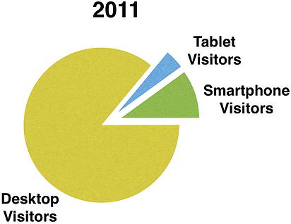 Mobile tablet visitor share