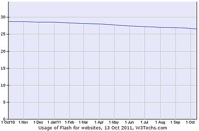 October 2011 Flash Usage Data
