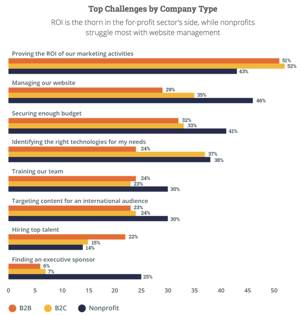Top Marketing Challenges By Company Type