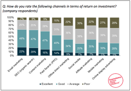 How do you rate the following channels in terms of return on investment?