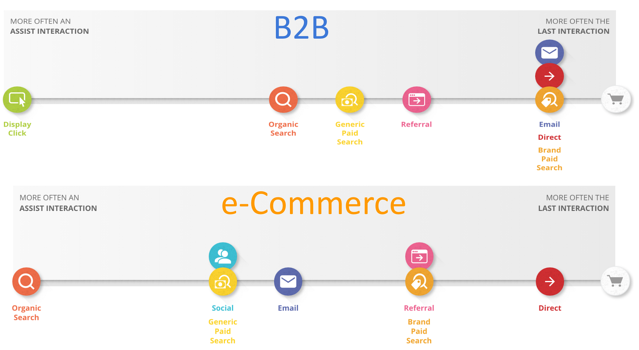Customer path to purchase