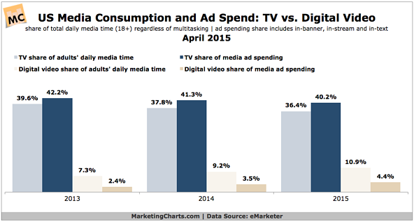 TV vs Digital Consumption