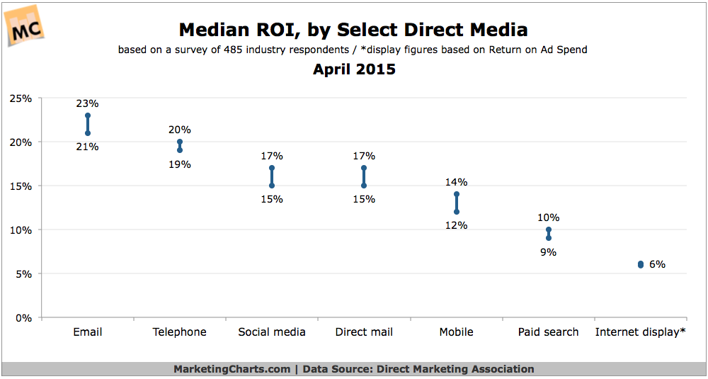 Marketing Channel ROI