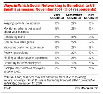 Social Media Benefits for Small Businesses