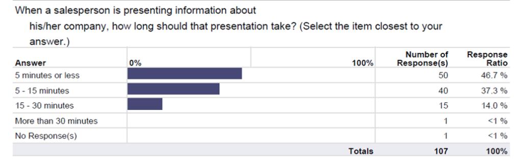 Sales-Survey