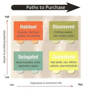 pathtopurchase