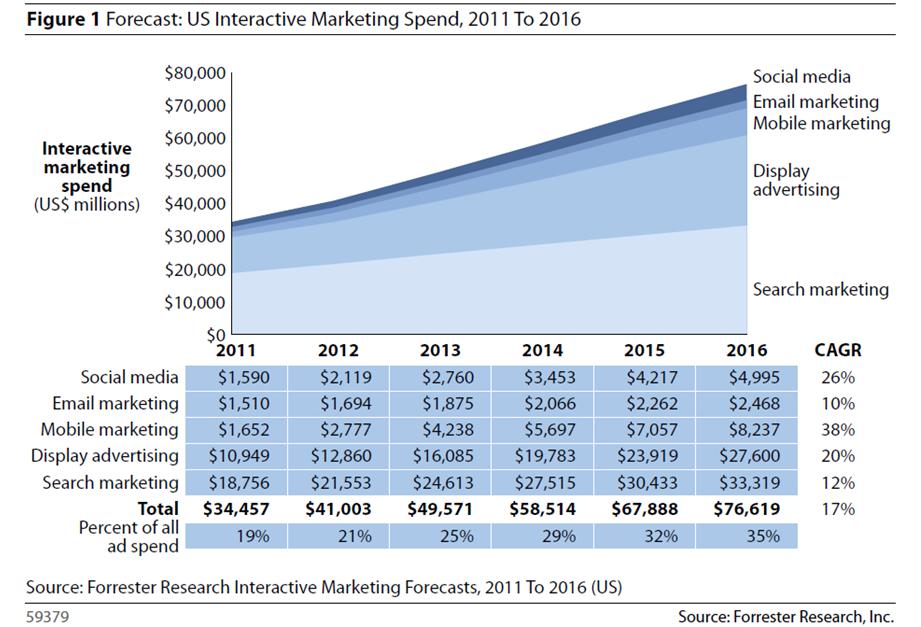 Digital Spend Trends