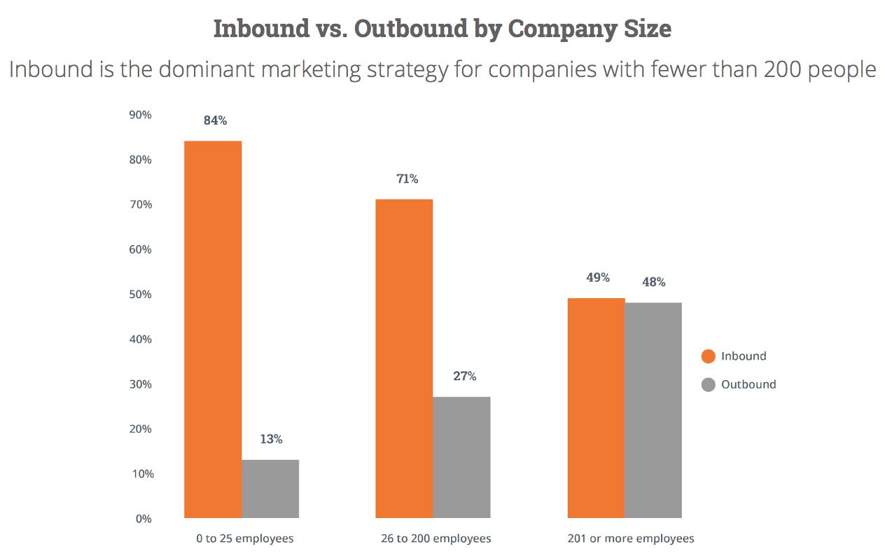 Inbound Versus Outbound Importance