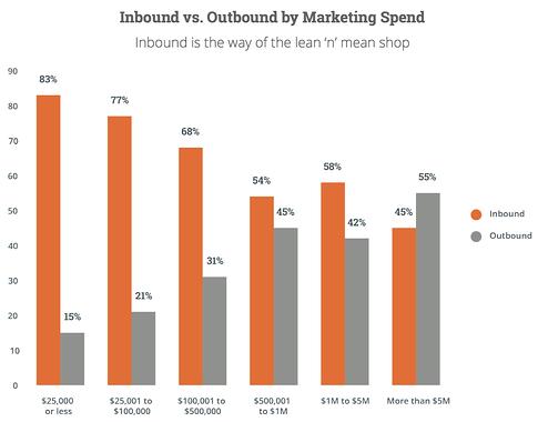 Inbound vs outbound by marketing spend