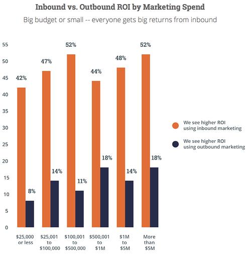 Inbound vs outbound roi by marketing spend