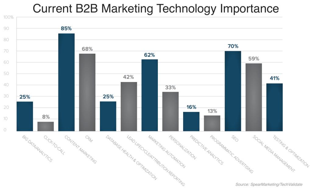 B2B Marketing Technology Priorities
