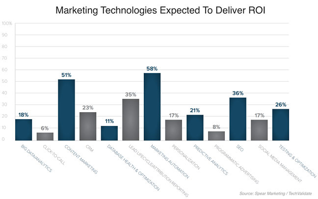 Marketing Technologies ROI