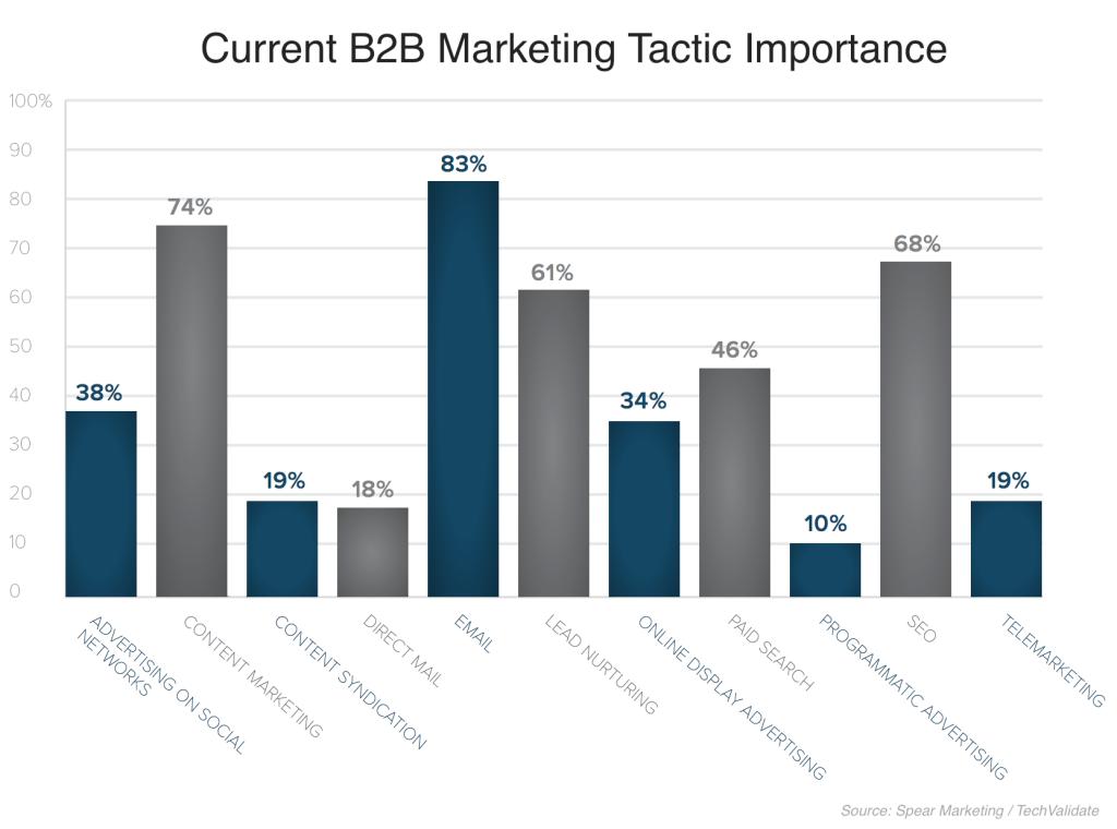 B2B Marketing Tactic Importance