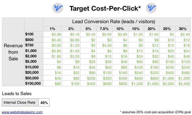 B2B_Cost_Per_Click_Calculator.png