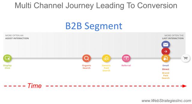 B2B_Customer_Journey_Path.png
