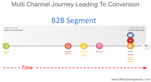 B2B_Customer_Journey_Path.png
