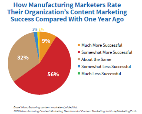 CMI Manufacturing content marketing stat