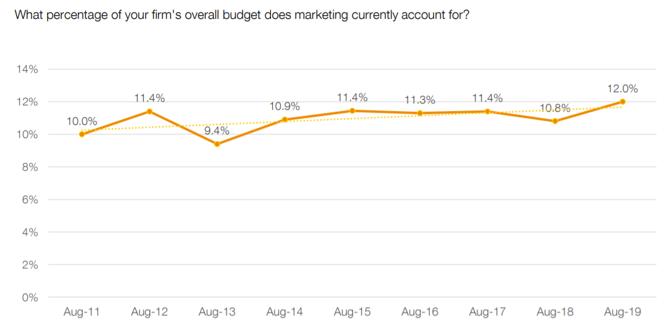 CMO survey marketing budget percent of firm budget