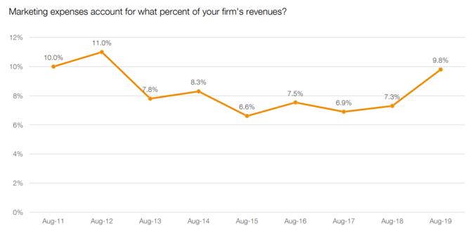 CMO survey marketing budget percent of firm revenue