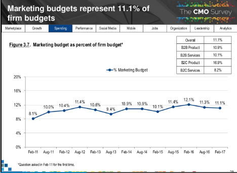 CMO_Survey_Mkt_Growth.png