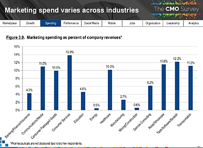 How Much Should Manufacturers Budget for Marketing in 2019?