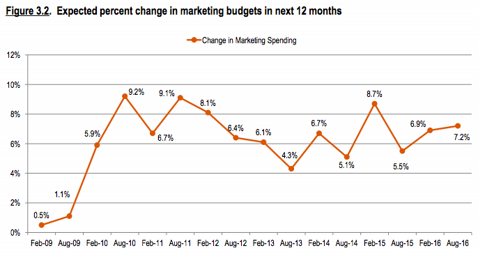 Changes_In_Marketing_Budgets.png