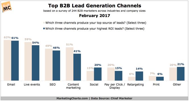ChiefMarketer-Top-B2B-Lead-Gen-Channels-Feb2017.png