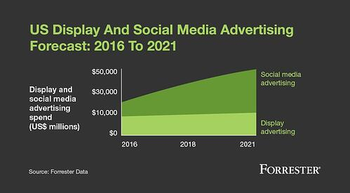 display and social media advertising predictions