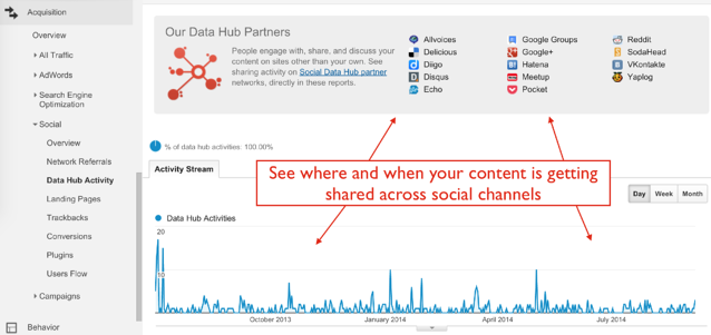 Data_Hub_Report_in_Google_Analytics.png
