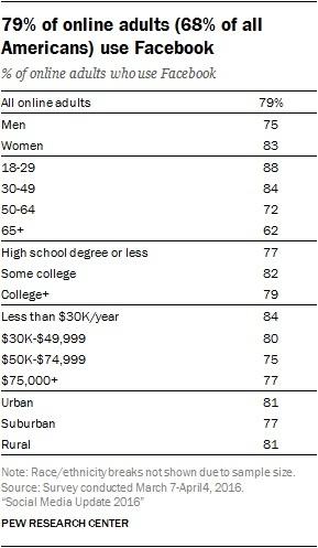 Demographics of people using Facebook.jpg