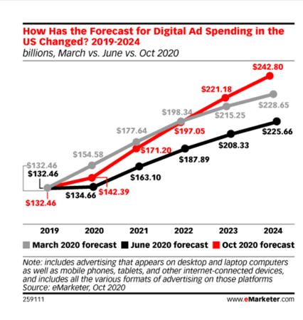 Digital ad spending forecast 2024